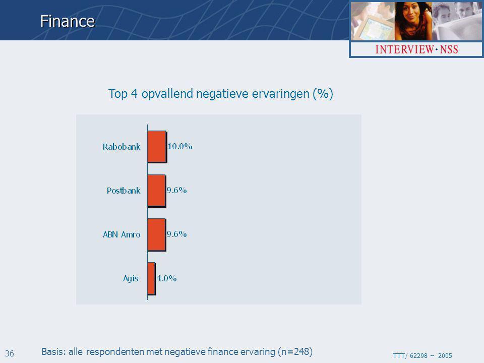 TTT/ 62298 – 2005 36 Top 4 opvallend negatieve ervaringen (%)Finance Basis: alle respondenten met negatieve finance ervaring (n=248)