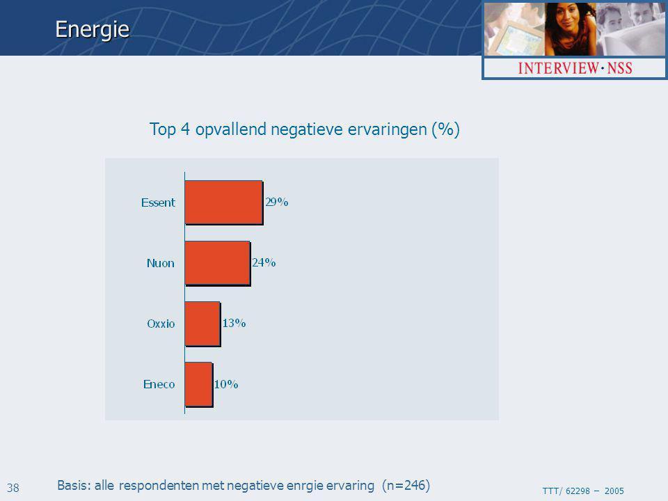 TTT/ 62298 – 2005 38 Top 4 opvallend negatieve ervaringen (%) Basis: alle respondenten met negatieve enrgie ervaring (n=246)Energie