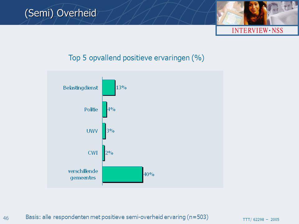 TTT/ 62298 – 2005 46 Top 5 opvallend positieve ervaringen (%) Basis: alle respondenten met positieve semi-overheid ervaring (n=503) (Semi) Overheid