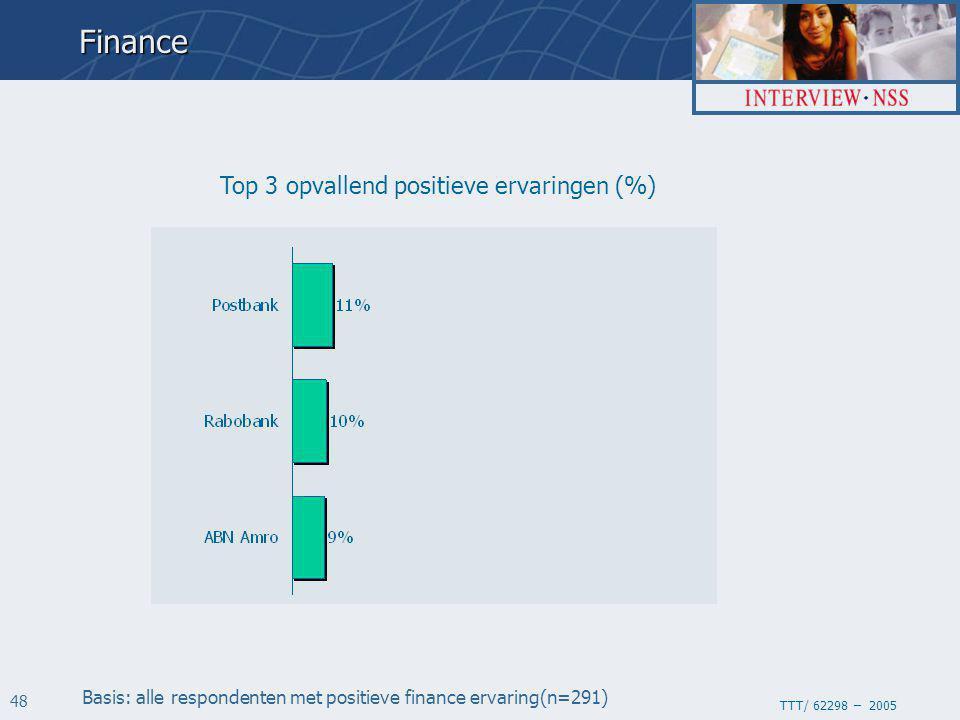 TTT/ 62298 – 2005 48 Top 3 opvallend positieve ervaringen (%) Basis: alle respondenten met positieve finance ervaring(n=291)Finance