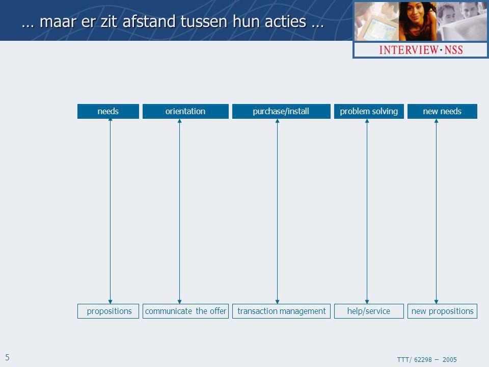 TTT/ 62298 – 2005 16 True Loyalty: Uitkomsten service satisfaction (w1) product satisfaction (w1) recommendation intention (w1) direct brand purchases (w2)indirect brand purchases (w2) R=.63R=.73