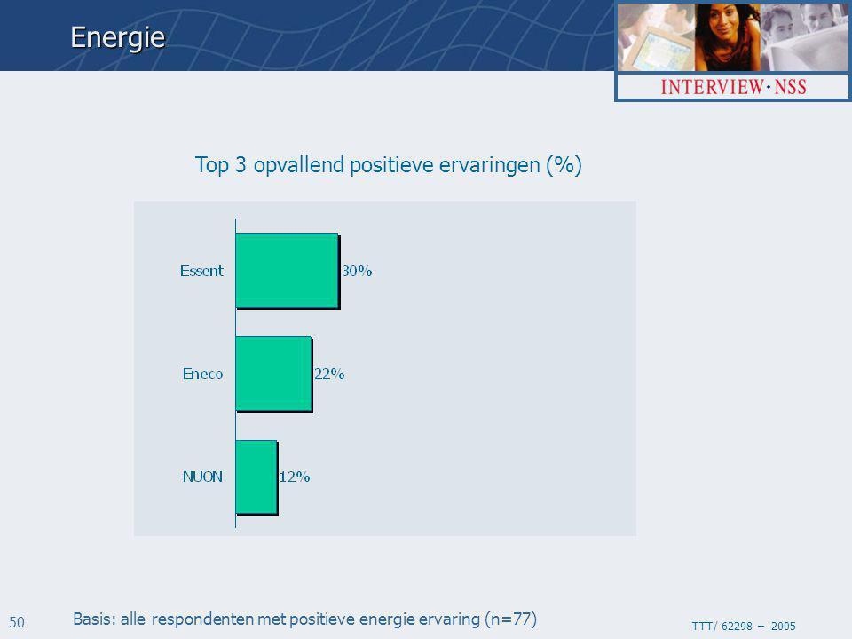 TTT/ 62298 – 2005 50 Top 3 opvallend positieve ervaringen (%) Basis: alle respondenten met positieve energie ervaring (n=77)Energie