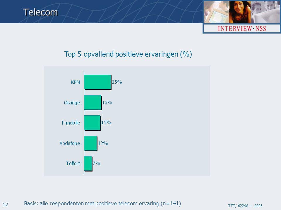 TTT/ 62298 – 2005 52 Top 5 opvallend positieve ervaringen (%) Basis: alle respondenten met positieve telecom ervaring (n=141)Telecom