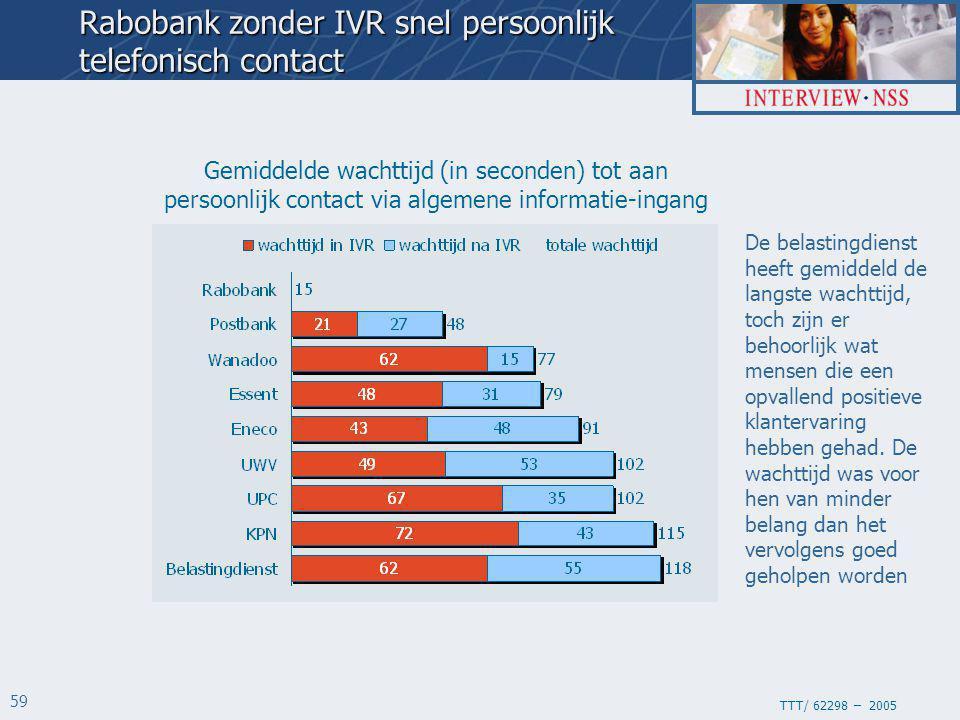 TTT/ 62298 – 2005 59 Gemiddelde wachttijd (in seconden) tot aan persoonlijk contact via algemene informatie-ingang Rabobank zonder IVR snel persoonlij