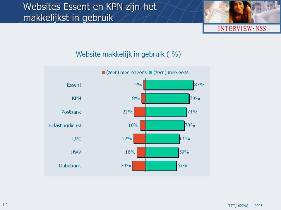 TTT/ 62298 – 2005 61 Website makkelijk in gebruik ( %) Websites Essent en KPN zijn het makkelijkst in gebruik
