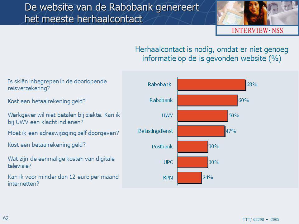 TTT/ 62298 – 2005 62 Herhaalcontact is nodig, omdat er niet genoeg informatie op de is gevonden website (%) De website van de Rabobank genereert het meeste herhaalcontact Is skiën inbegrepen in de doorlopende reisverzekering.