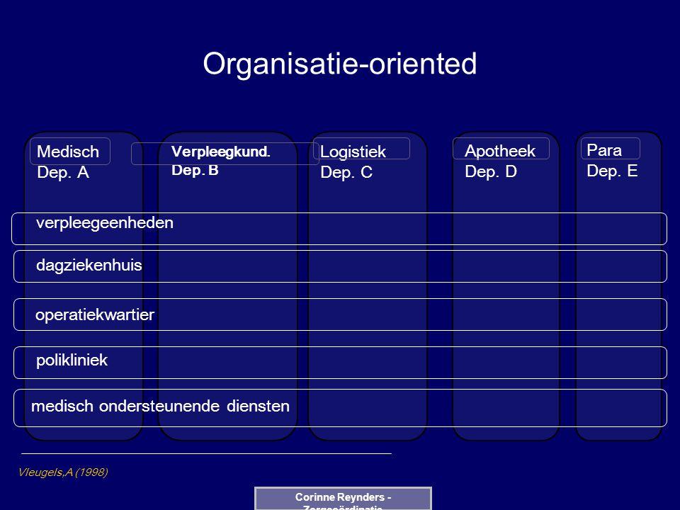 Organisatie-oriented Medisch Dep. A Logistiek Dep. C Apotheek Dep. D Verpleegkund. Dep. B Para Dep. E verpleegeenheden dagziekenhuis operatiekwartier