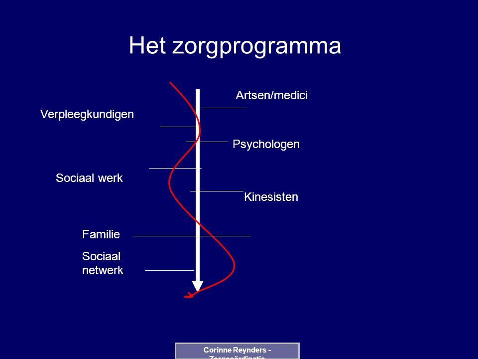 Het zorgprogramma Artsen/medici Verpleegkundigen Psychologen Sociaal werk Kinesisten Familie Sociaal netwerk Corinne Reynders - Zorgcoördinatie