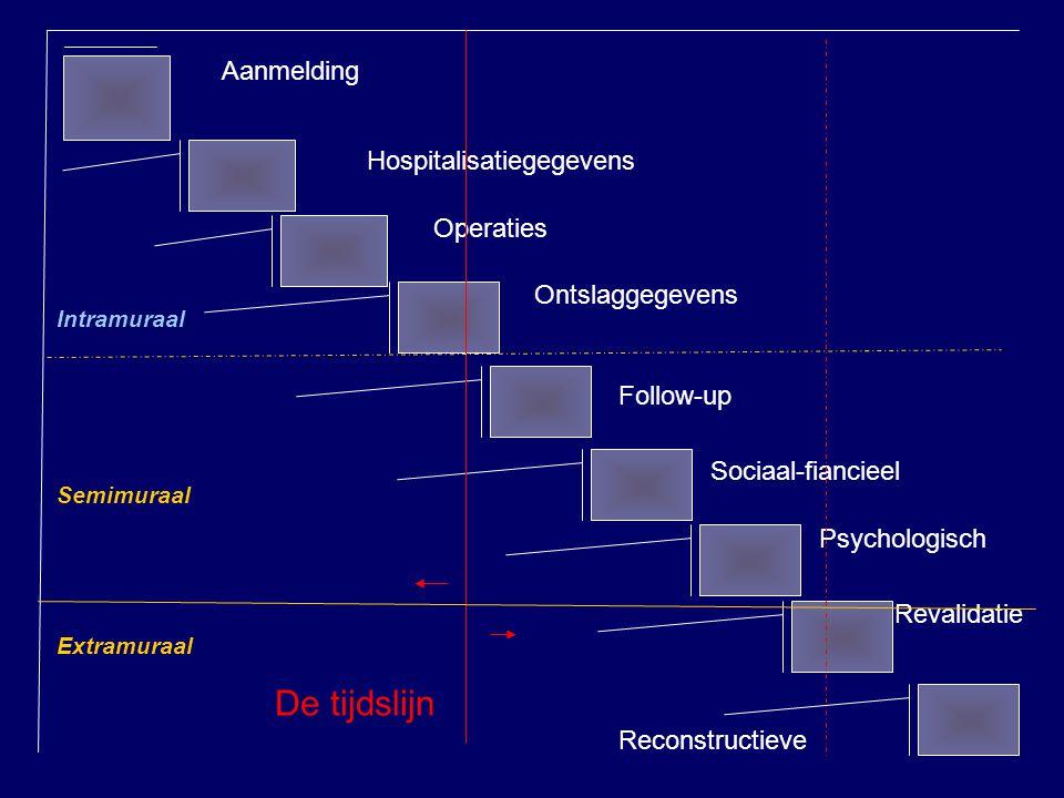 Aanmelding Hospitalisatiegegevens Operaties Ontslaggegevens Sociaal-fiancieel Psychologisch Follow-up Revalidatie Reconstructieve De tijdslijn Semimur