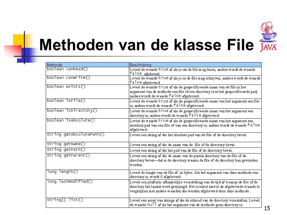 15 Methoden van de klasse File