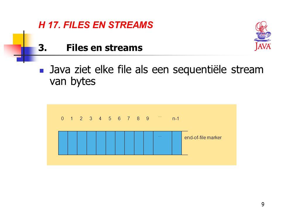 9 H 17. FILES EN STREAMS 3.Files en streams Java ziet elke file als een sequentiële stream van bytes 03... 124589 n-1 end-of-file marker 67