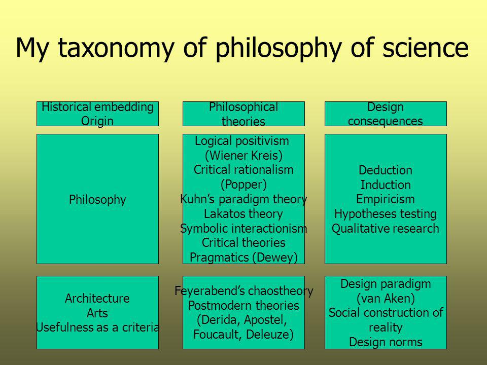 My taxonomy of philosophy of science Historical embedding Origin Philosophical theories Design consequences Logical positivism (Wiener Kreis) Critical rationalism (Popper) Kuhn's paradigm theory Lakatos theory Symbolic interactionism Critical theories Pragmatics (Dewey) Philosophy Deduction Induction Empiricism Hypotheses testing Qualitative research Architecture Arts Usefulness as a criteria Feyerabend's chaostheory Postmodern theories (Derida, Apostel, Foucault, Deleuze) Design paradigm (van Aken) Social construction of reality Design norms