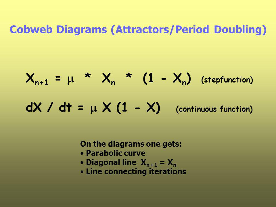 Cobweb Diagrams (Attractors/Period Doubling) X n+1 =  * X n * (1 - X n ) (stepfunction) dX / dt =  X (1 - X) (continuous function) On the diagrams o