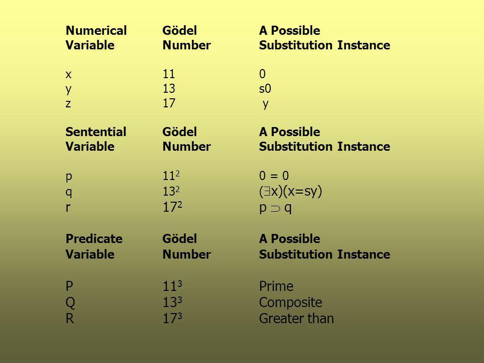 NumericalGödelA Possible VariableNumberSubstitution Instance x110 y13s0 z17 y SententialGödelA Possible VariableNumberSubstitution Instance p11 2 0 = 0 q13 2 (  x)(x=sy) r17 2 p  q PredicateGödel A Possible VariableNumberSubstitution Instance P11 3 Prime Q13 3 Composite R17 3 Greater than