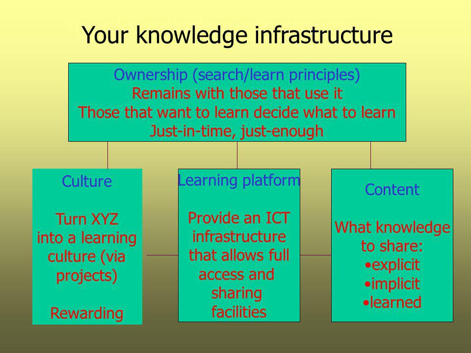 Your knowledge infrastructure Learning platform Provide an ICT infrastructure that allows full access and sharing facilities Content What knowledge to share: explicit implicit learned Ownership (search/learn principles) Remains with those that use it Those that want to learn decide what to learn Just-in-time, just-enough Culture Turn XYZ into a learning culture (via projects) Rewarding Your knowledge infrastructure
