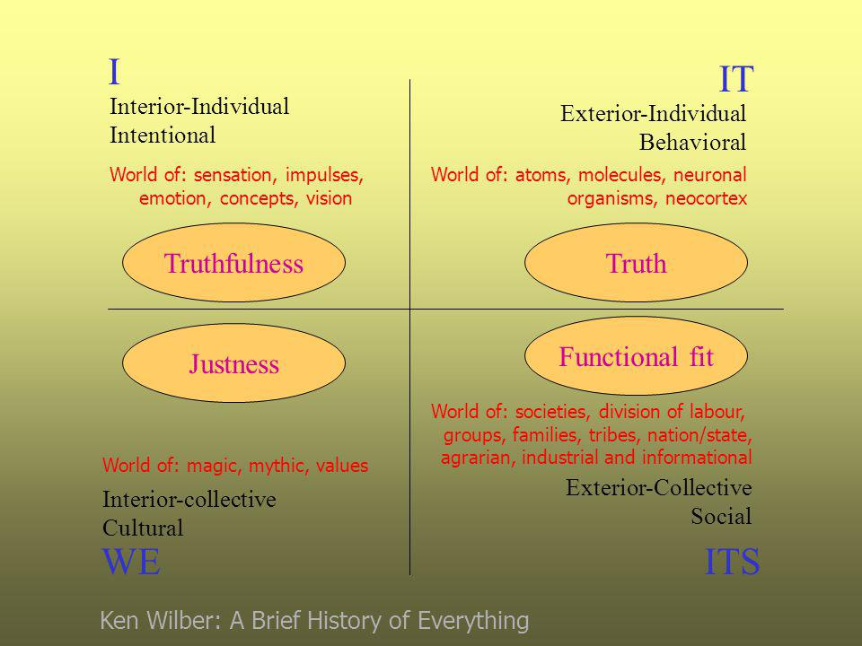 I WE IT ITS Interior-Individual Intentional Interior-collective Cultural Exterior-Individual Behavioral Exterior-Collective Social World of: sensation, impulses, emotion, concepts, vision World of: magic, mythic, values World of: atoms, molecules, neuronal organisms, neocortex World of: societies, division of labour, groups, families, tribes, nation/state, agrarian, industrial and informational Truthfulness Justness Functional fit Truth Ken Wilber: A Brief History of Everything