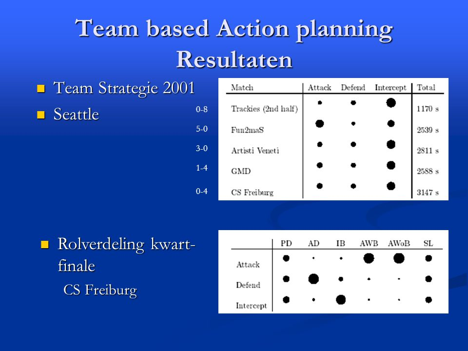 Team based Action planning Resultaten Rolverdeling kwart- finale Rolverdeling kwart- finale CS Freiburg Team Strategie 2001 Team Strategie 2001 Seattle Seattle 0-8 5-0 1-4 0-4 3-0
