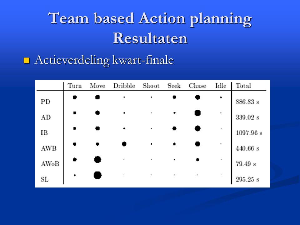 Team based Action planning Resultaten Actieverdeling kwart-finale Actieverdeling kwart-finale