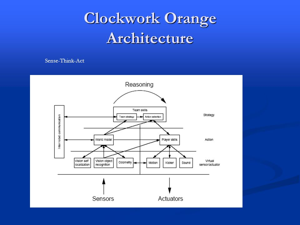 Clockwork Orange Architecture Sense-Think-Act