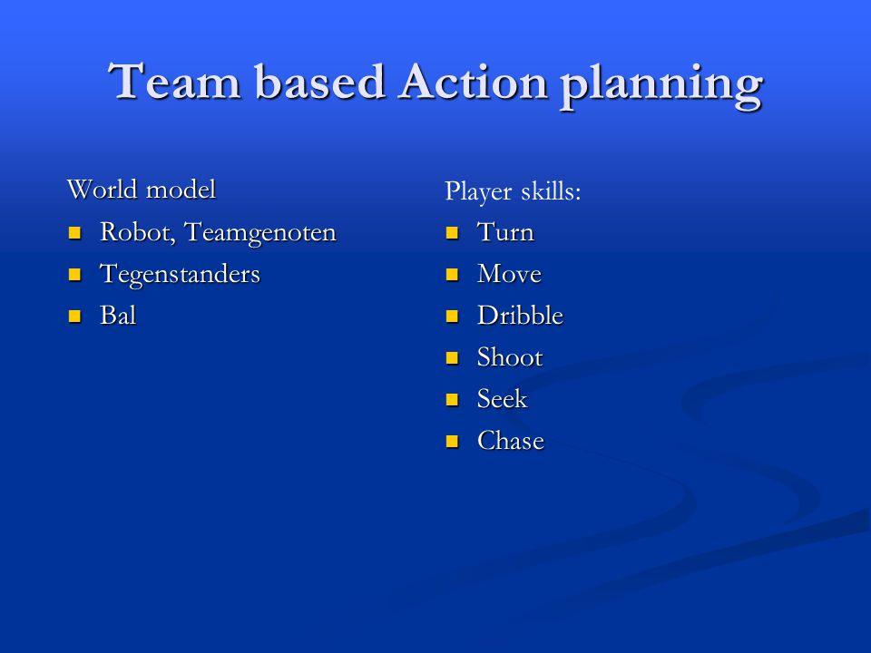 Team based Action planning World model Robot, Teamgenoten Robot, Teamgenoten Tegenstanders Tegenstanders Bal Bal Player skills: Turn Move Dribble Shoot Seek Chase