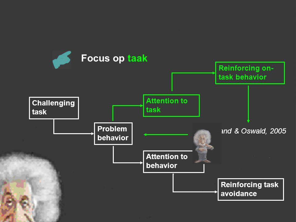 Moeilijke taak Probleem gedrag Aandacht voor gedrag Versterkt taak vermijdend gedrag Focus op gedrag Aandacht voor taak Versterkt taak gedrag Sutherla