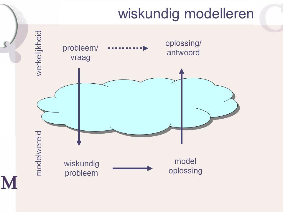 wiskundig modelleren werkelijkheid modelwereld probleem/ vraag wiskundig probleem model oplossing oplossing/ antwoord