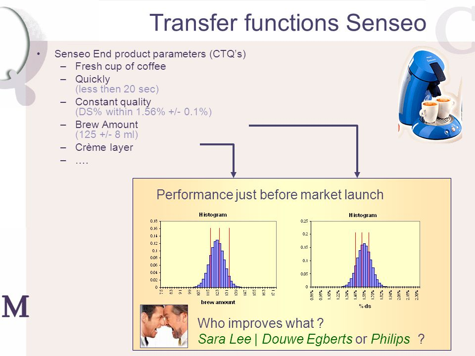 Transferfunctions Senseo Transfer functions –Brew Amount = f - p * w + p * y –DS% = y * p / (f - p * w + p * y) f = pump flow p = pad weight w = rel.