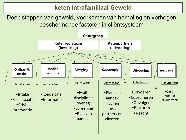 Uitvoering Casusregie Weging Dossier- vorming Dossier- vorming Onthaal & Intake keten Intrafamiliaal Geweld Activiteiten: Intake Risicotaxatie Crisis-