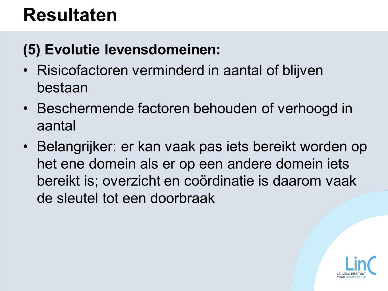 Resultaten (5) Evolutie levensdomeinen: Risicofactoren verminderd in aantal of blijven bestaan Beschermende factoren behouden of verhoogd in aantal Be