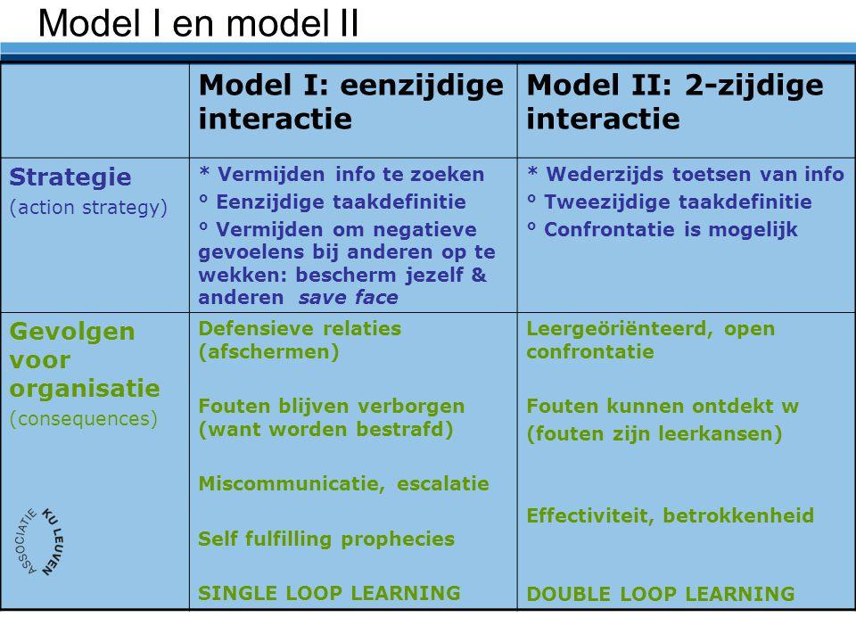 Model I en model II Model I: eenzijdige interactie Model II: 2-zijdige interactie Strategie (action strategy) * Vermijden info te zoeken ° Eenzijdige taakdefinitie ° Vermijden om negatieve gevoelens bij anderen op te wekken: bescherm jezelf & anderen save face * Wederzijds toetsen van info ° Tweezijdige taakdefinitie ° Confrontatie is mogelijk Gevolgen voor organisatie (consequences) Defensieve relaties (afschermen) Fouten blijven verborgen (want worden bestrafd) Miscommunicatie, escalatie Self fulfilling prophecies SINGLE LOOP LEARNING Leergeöriënteerd, open confrontatie Fouten kunnen ontdekt w (fouten zijn leerkansen) Effectiviteit, betrokkenheid DOUBLE LOOP LEARNING