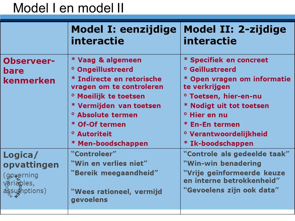 Model I en model II Model I: eenzijdige interactie Model II: 2-zijdige interactie Observeer- bare kenmerken * Vaag & algemeen ° Ongeïllustreerd * Indirecte en retorische vragen om te controleren ° Moeilijk te toetsen * Vermijden van toetsen ° Absolute termen * Of-Of termen ° Autoriteit * Men-boodschappen * Specifiek en concreet ° Geïllustreerd * Open vragen om informatie te verkrijgen ° Toetsen, hier-en-nu * Nodigt uit tot toetsen ° Hier en nu * En-En termen ° Verantwoordelijkheid * Ik-boodschappen Logica/ opvattingen (governing variables, assumptions) Controleer Win en verlies niet Bereik meegaandheid Wees rationeel, vermijd gevoelens Controle als gedeelde taak Win-win benadering Vrije geïnformeerde keuze en interne betrokkenheid Gevoelens zijn ook data