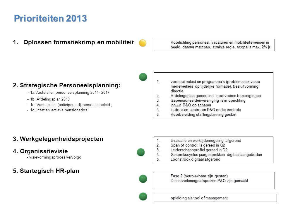 1.voorstel beleid en programma's (problematiek vaste medewerkers op tijdelijke formatie), besluitvorming directie 2.Afdelingsplan gereed incl. doorvoe