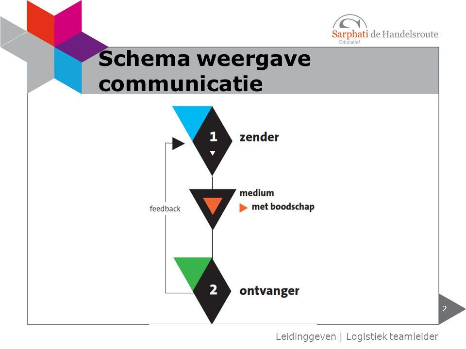 2 Leidinggeven | Logistiek teamleider Schema weergave communicatie