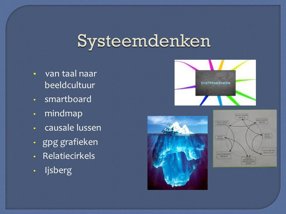 van taal naar beeldcultuur smartboard mindmap causale lussen gpg grafieken Relatiecirkels Ijsberg