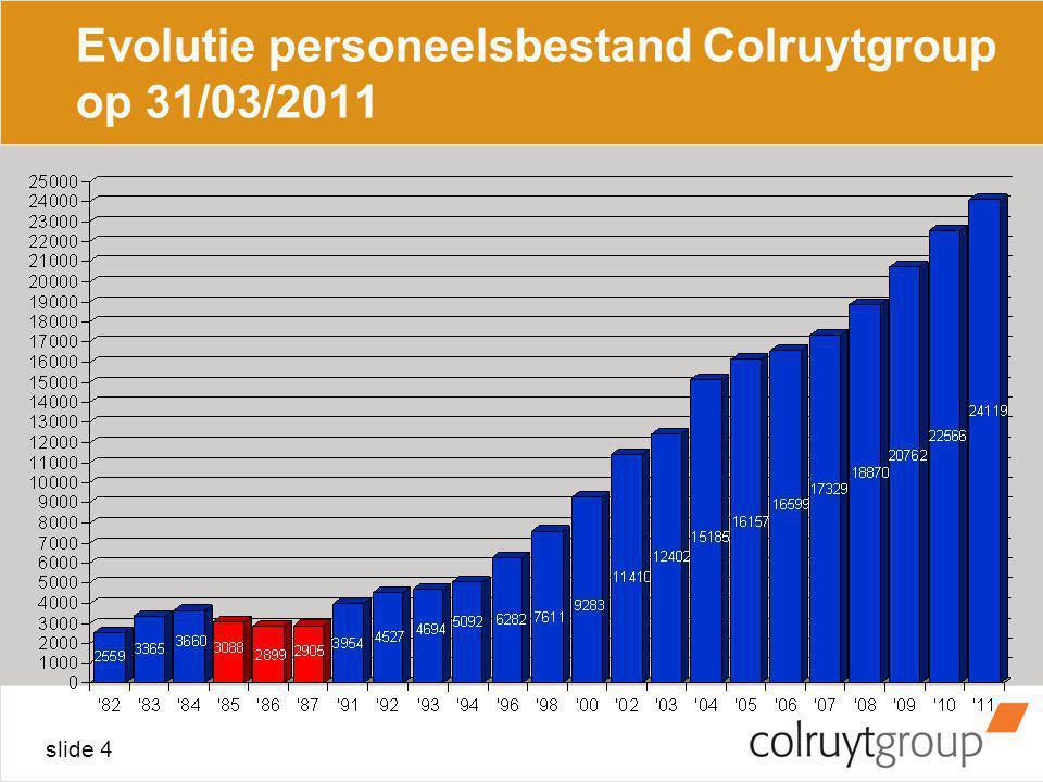 slide 4 Evolutie personeelsbestand Colruytgroup op 31/03/2011