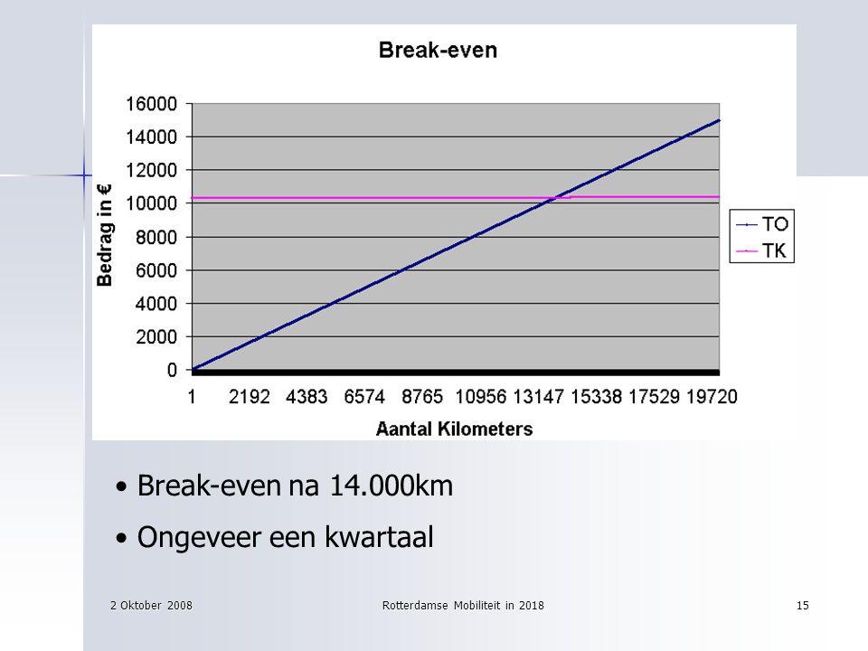 2 Oktober 2008Rotterdamse Mobiliteit in 201815 Break-even na 14.000km Ongeveer een kwartaal