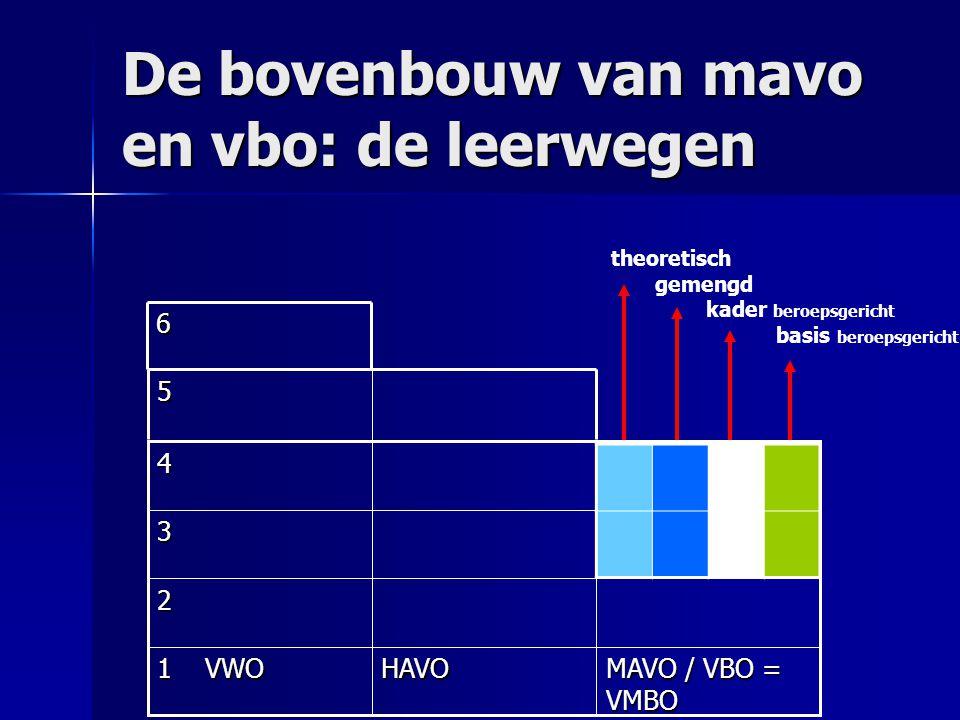 MAVO / VBO = VMBO HAVO 1 VWO 2 3 4 5 6 De bovenbouw van mavo en vbo: de leerwegen theoretisch gemengd kader beroepsgericht basis beroepsgericht