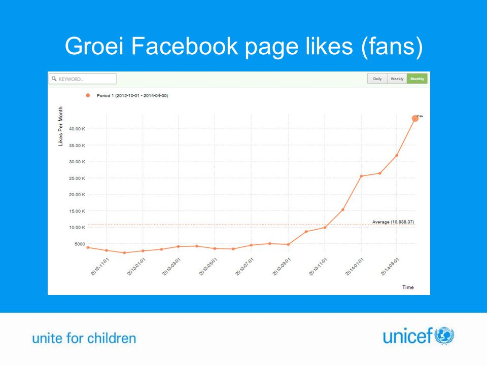 Groei Facebook page likes (fans)