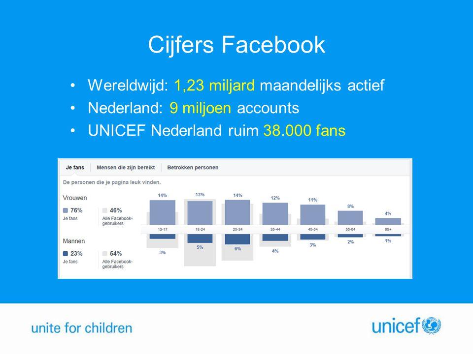 Cijfers Facebook Wereldwijd: 1,23 miljard maandelijks actief Nederland: 9 miljoen accounts UNICEF Nederland ruim 38.000 fans