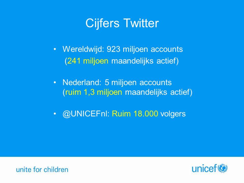 Cijfers Twitter Wereldwijd: 923 miljoen accounts (241 miljoen maandelijks actief) Nederland: 5 miljoen accounts (ruim 1,3 miljoen maandelijks actief)