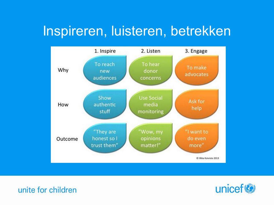 Cijfers Twitter Wereldwijd: 923 miljoen accounts (241 miljoen maandelijks actief) Nederland: 5 miljoen accounts (ruim 1,3 miljoen maandelijks actief) @UNICEFnl: Ruim 18.000 volgers