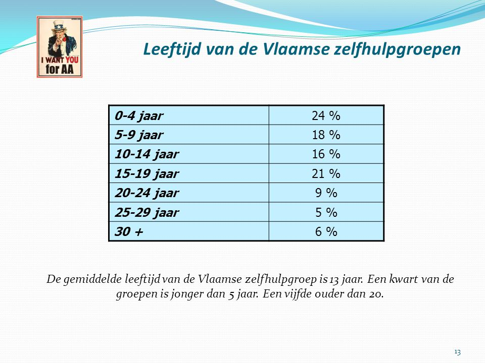 Leeftijd van de Vlaamse zelfhulpgroepen 0-4 jaar24 % 5-9 jaar18 % 10-14 jaar16 % 15-19 jaar21 % 20-24 jaar9 % 25-29 jaar5 % 30 +6 % 13 De gemiddelde l