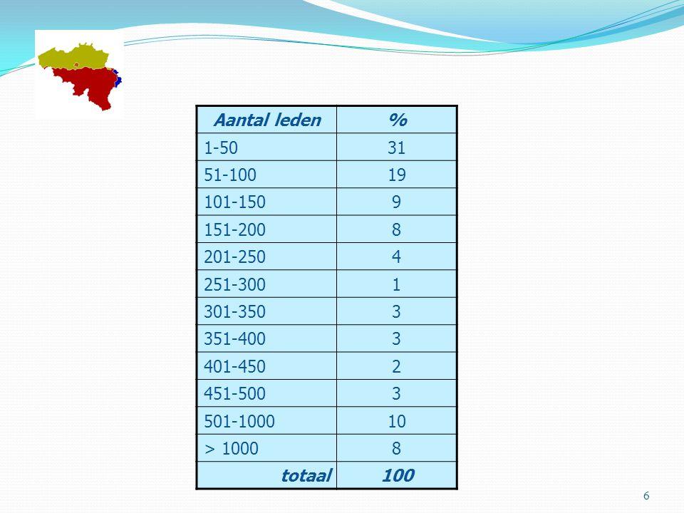 Aantal leden% 1-5031 51-10019 101-1509 151-2008 201-2504 251-3001 301-3503 351-4003 401-4502 451-5003 501-100010 > 10008 totaal100 6