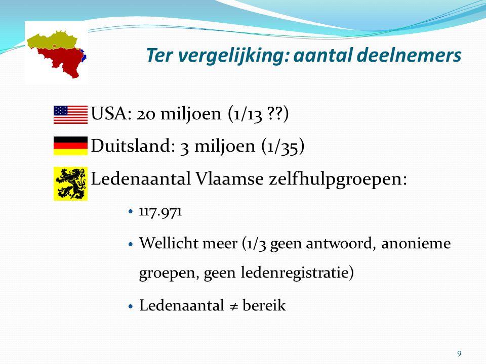 Ter vergelijking: aantal deelnemers USA: 20 miljoen (1/13 ??) Duitsland: 3 miljoen (1/35) Ledenaantal Vlaamse zelfhulpgroepen: 117.971 Wellicht meer (