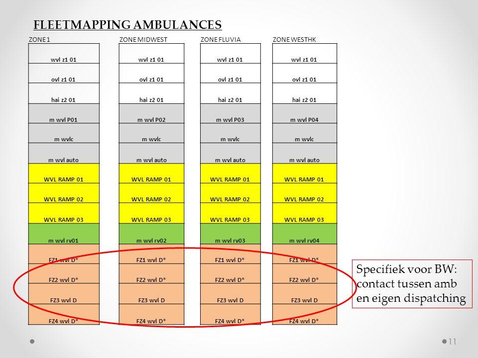 Specifiek voor BW: contact tussen amb en eigen dispatching FLEETMAPPING AMBULANCES ZONE 1ZONE MIDWESTZONE FLUVIAZONE WESTHK wvl z1 01 ovl z1 01 hai z2