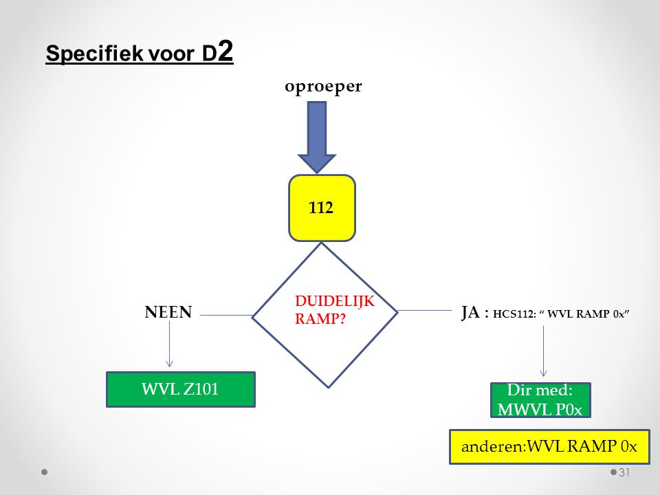 """oproeper 112 DUIDELIJK RAMP? NEENJA : HCS112: """" WVL RAMP 0x"""" WVL Z101 anderen:WVL RAMP 0x Specifiek voor D 2 Dir med: MWVL P0x 31"""