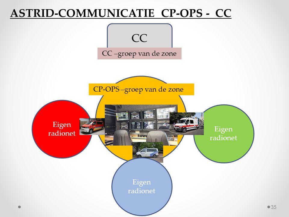 CP-OPS –groep van de zone Eigen radionet CC CC –groep van de zone ASTRID-COMMUNICATIE CP-OPS - CC 35