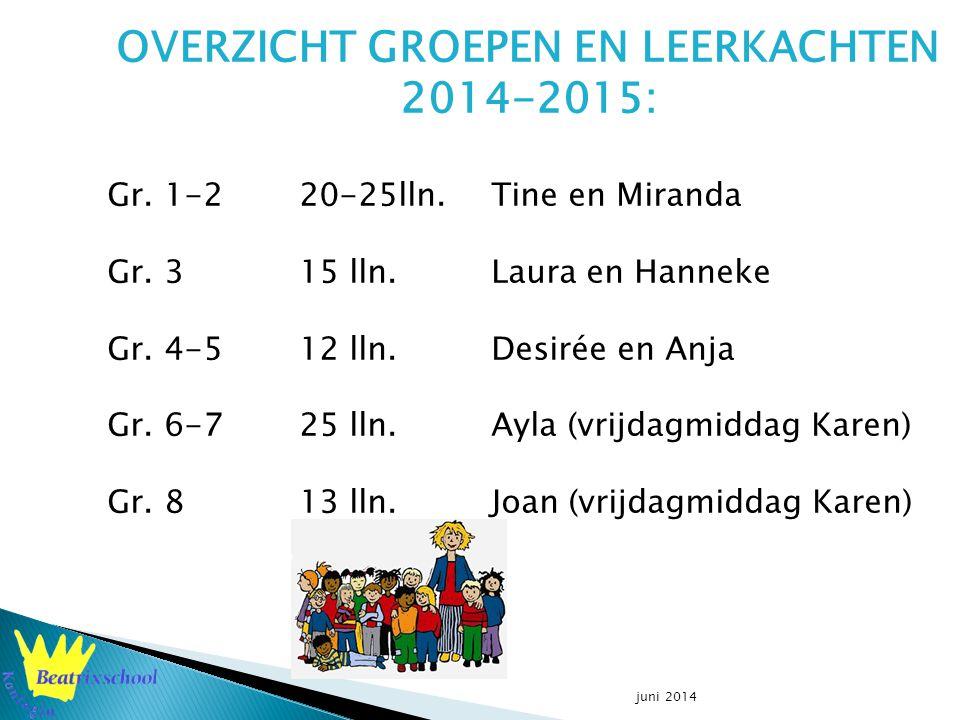 juni 2014 OVERZICHT GROEPEN EN LEERKACHTEN 2014-2015: Gr.