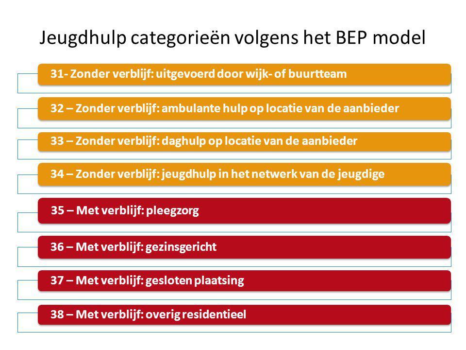 Jeugdhulp categorieën volgens het BEP model 31- Zonder verblijf: uitgevoerd door wijk- of buurtteam 32 – Zonder verblijf: ambulante hulp op locatie va