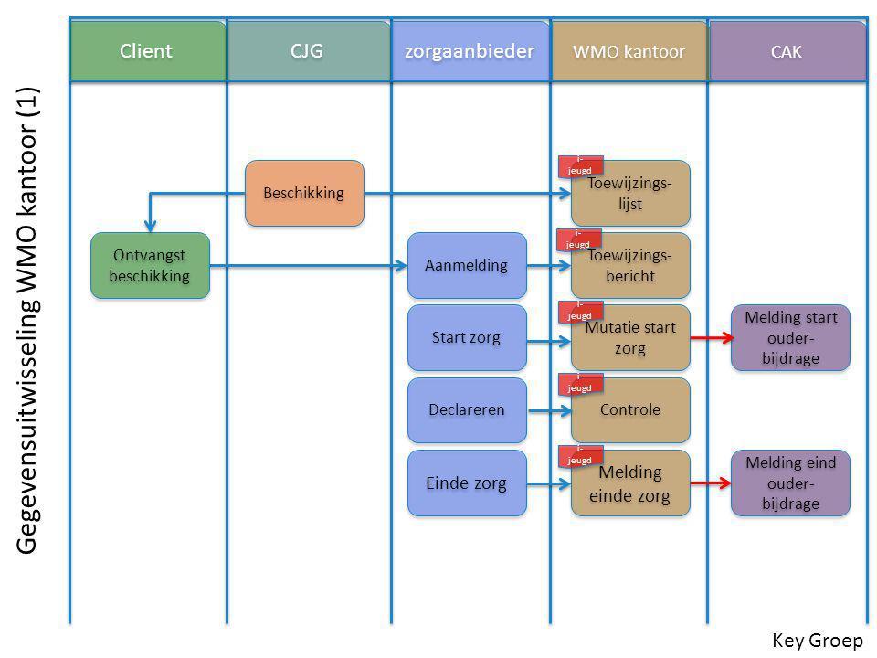 Aanmelding Toewijzings- lijst Declareren Toewijzings- bericht Mutatie start zorg Controle Client CJG zorgaanbieder WMO kantoor CAK Einde zorg Gegevens
